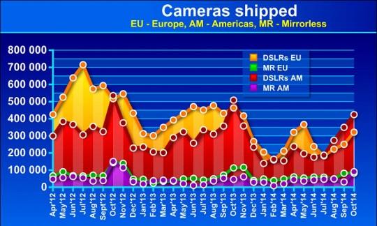 CIPA给出最新相机销售数据