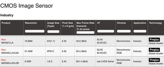 千赢国际qy88.vⅰpSony推出最新传感器,Sony超高速
