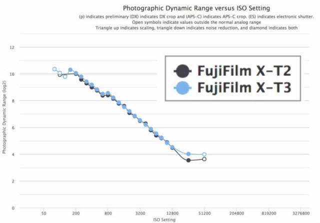 T3动态范围测试公布,JPEG动态范围和ISO对比